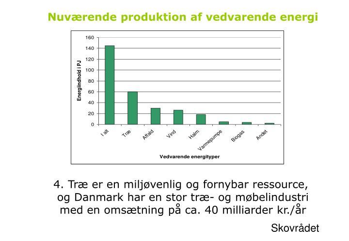 Nuværende produktion af vedvarende energi