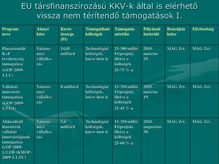 EU társfinanszírozású KKV-k által is elérhető