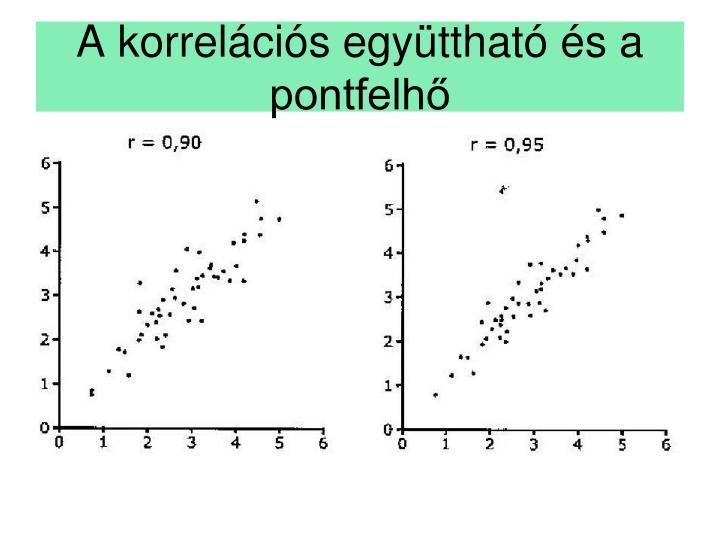 A korrelációs együttható és a pontfelhő