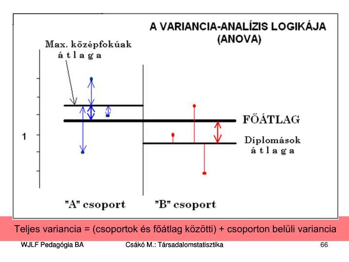 Teljes variancia = (csoportok és főátlag közötti) + csoporton belüli variancia