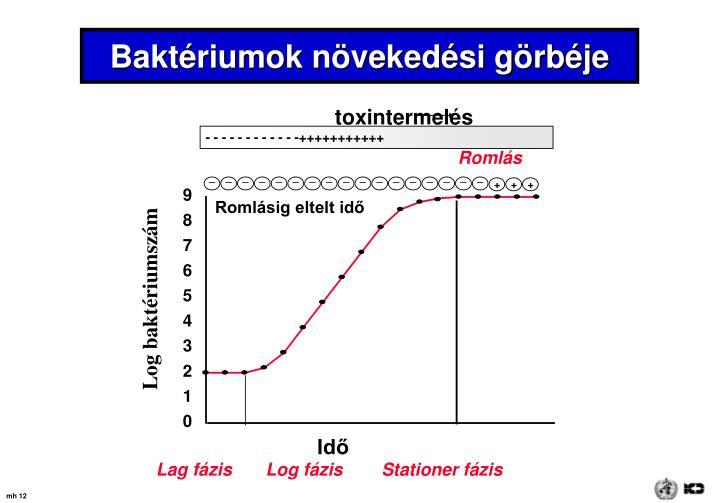 toxintermelés