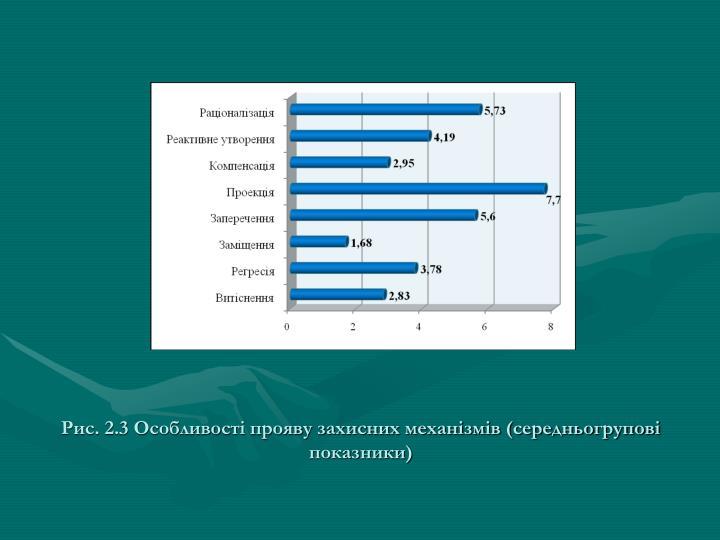 Рис. 2.3 Особливості прояву захисних механізмів (середньогрупові показники)