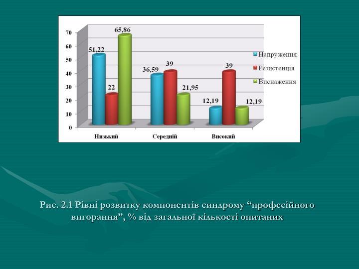"""Рис. 2.1 Рівні розвитку компонентів синдрому """"професійного вигорання"""", % від загальної кількості опитаних"""