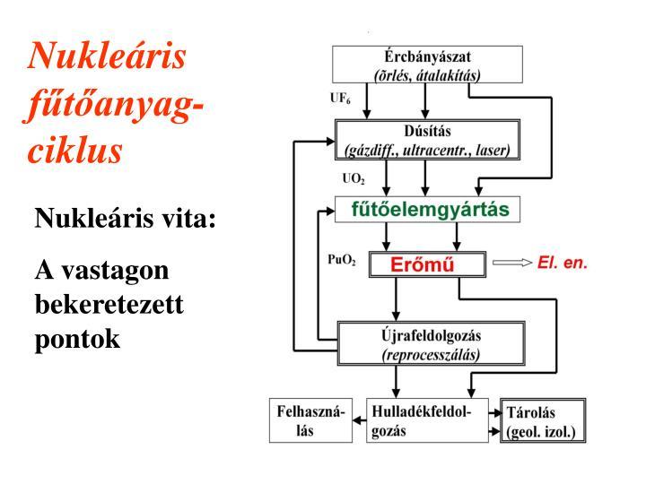 Nukleáris fűtőanyag-ciklus