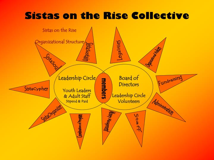 Sistas on the Rise Collective