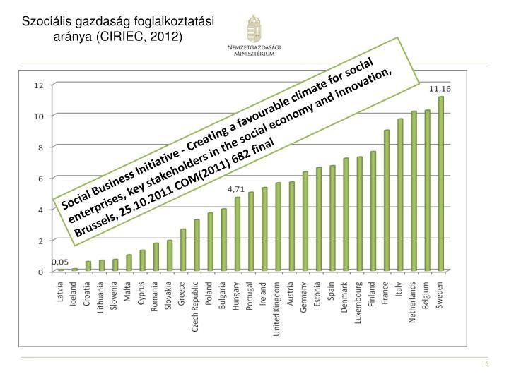 Szociális gazdaság foglalkoztatási aránya (CIRIEC, 2012)
