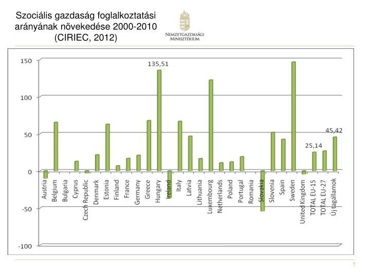 Szociális gazdaság foglalkoztatási arányának növekedése 2000-2010 (CIRIEC, 2012)