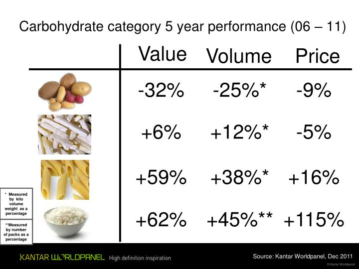Carbohydrate category 5 year performance (06 – 11)