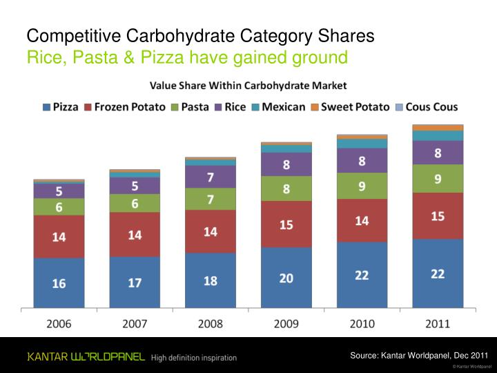 Competitive Carbohydrate Category Shares