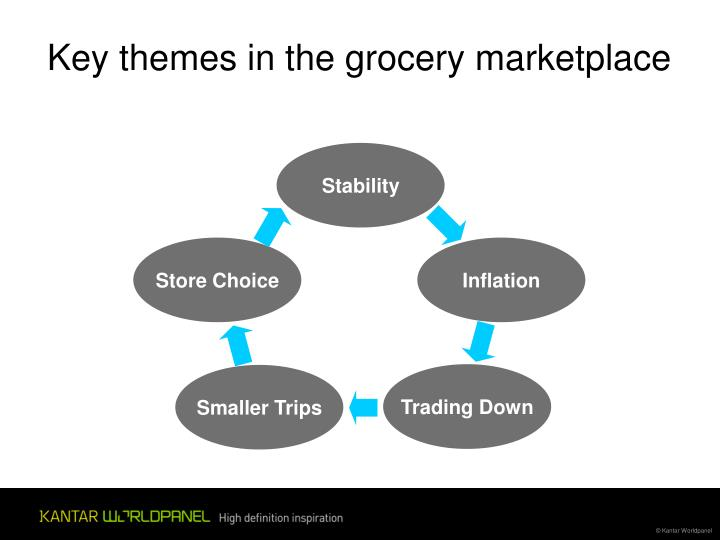 Key themes in the grocery marketplace