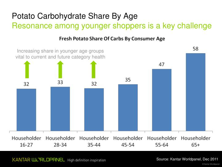 Potato Carbohydrate Share By Age