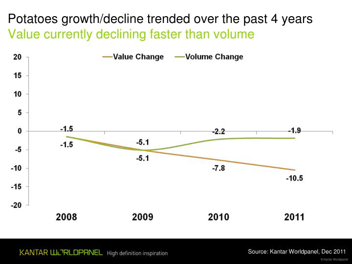 Potatoes growth/decline trended over the past 4 years