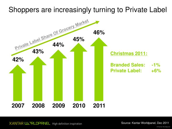 Shoppers are increasingly turning to Private Label