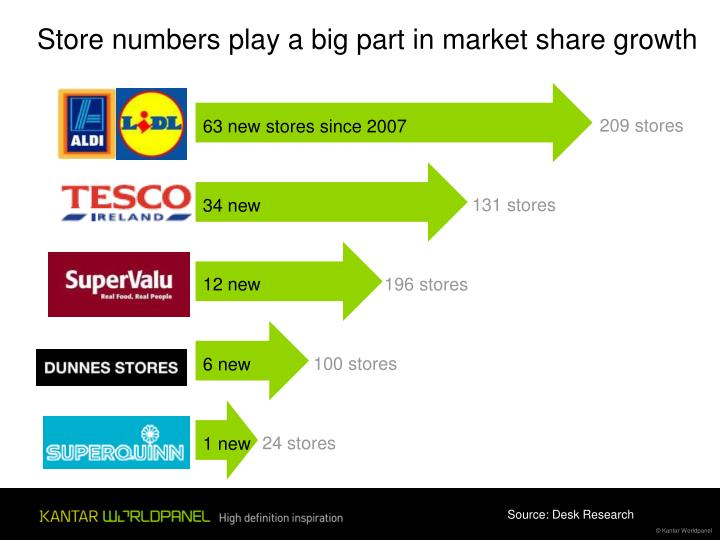Store numbers play a big part in market share growth
