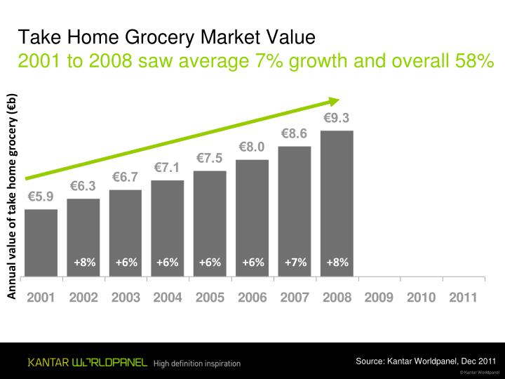 Take Home Grocery Market Value