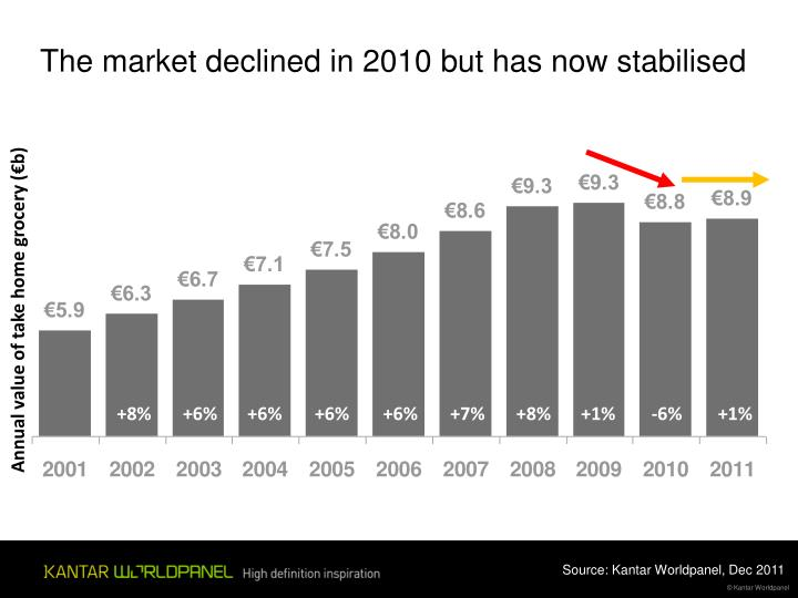 The market declined in 2010 but has now stabilised