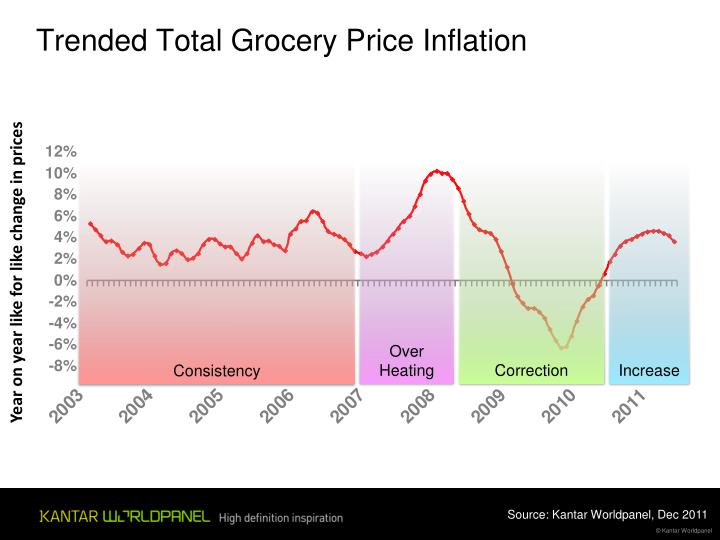 Trended Total Grocery Price Inflation