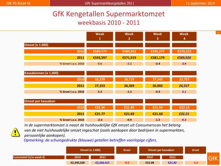 GfK Kengetallen Supermarktomzet