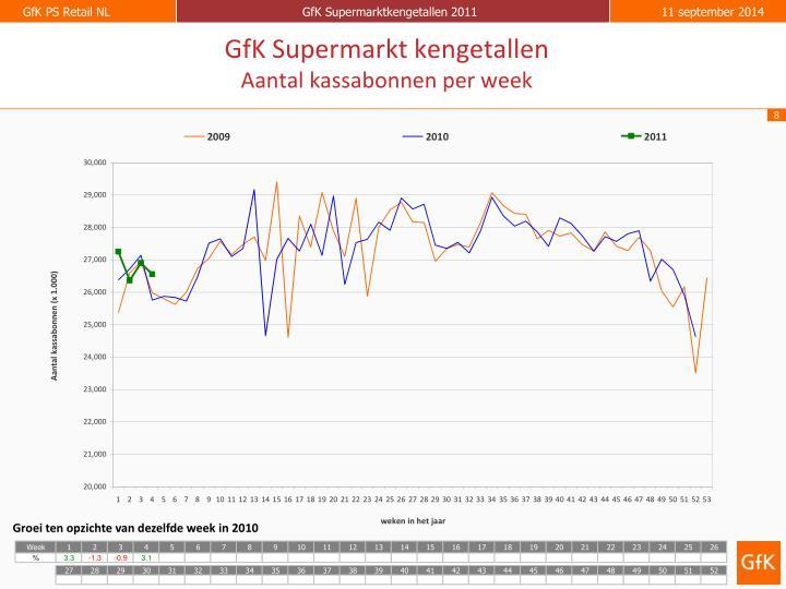 GfK Supermarkt kengetallen