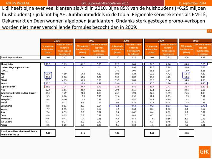Lidl heeft bijna evenveel klanten als Aldi in 2010. Bijna 85% van de huishoudens (=6,25 miljoen huishoudens) zijn klant bij AH. Jumbo inmiddels in de top 5. Regionale serviceketens als EM-TÉ, Dekamarkt en Deen wonnen afgelopen jaar klanten. Ondanks sterk gestegen promo-verkopen worden niet meer verschillende formules bezocht dan in 2009.