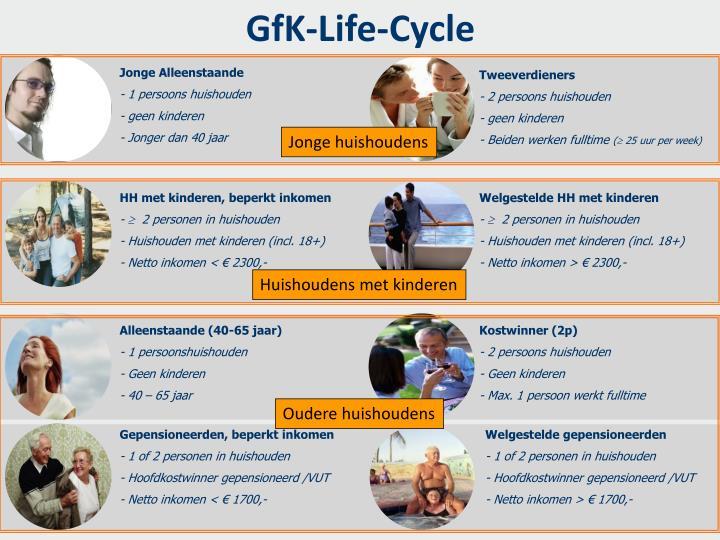 GfK-Life-Cycle
