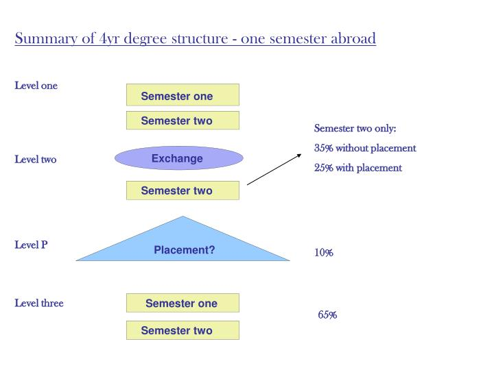 Summary of 4yr degree structure - one semester abroad