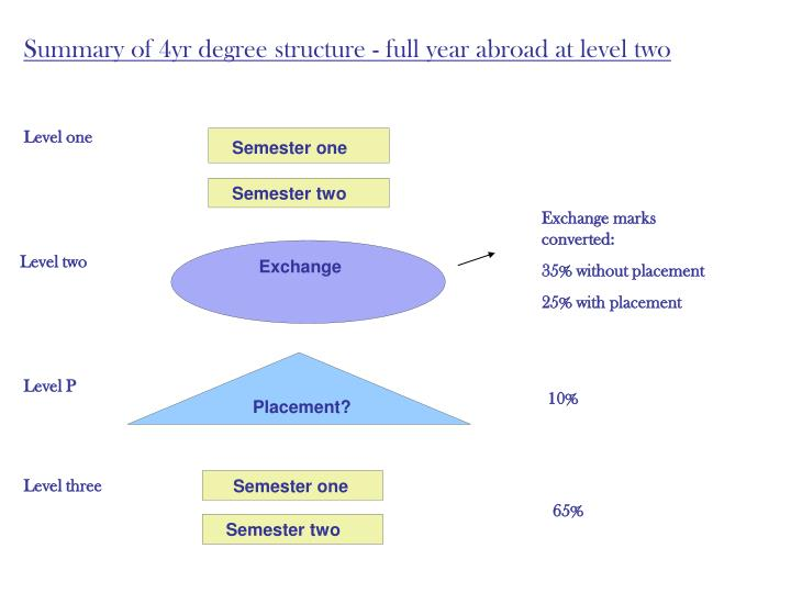 Summary of 4yr degree structure - full year abroad at level two