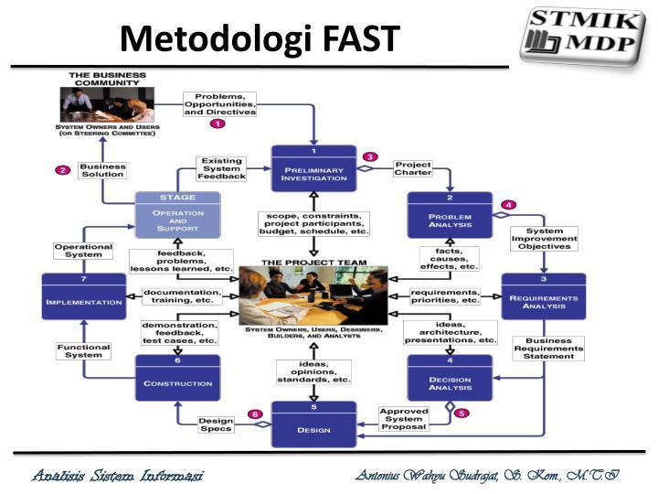 Metodologi FAST