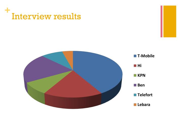Interview results