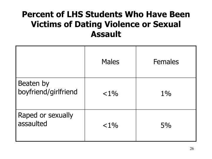 Percent of LHS Students Who Have Been Victims of Dating Violence or Sexual Assault