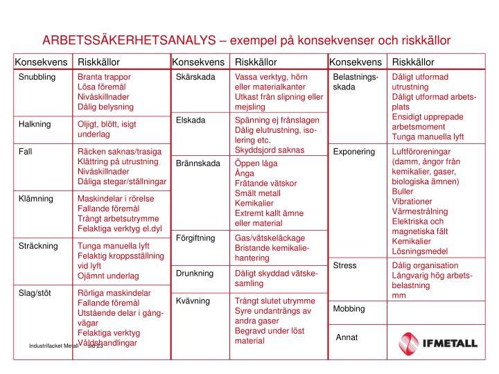 ARBETSSÄKERHETSANALYS – exempel på konsekvenser och riskkällor
