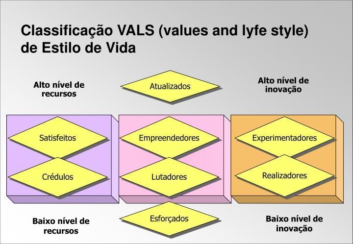 Classificação VALS (values and lyfe style) de Estilo de Vida