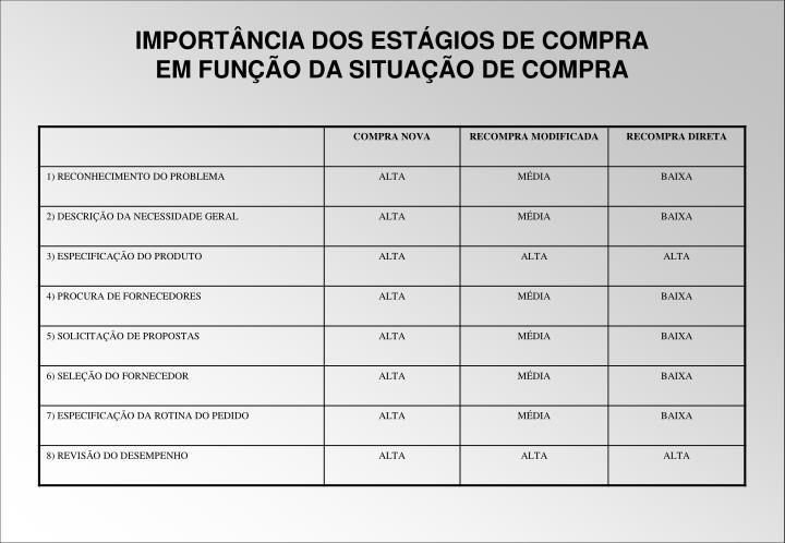 IMPORTÂNCIA DOS ESTÁGIOS DE COMPRA