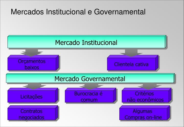 Mercado Institucional