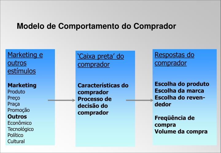 Modelo de Comportamento do Comprador