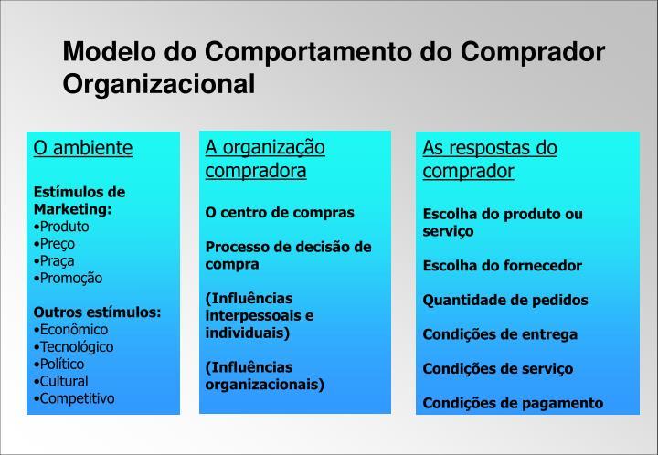Modelo do Comportamento do Comprador Organizacional