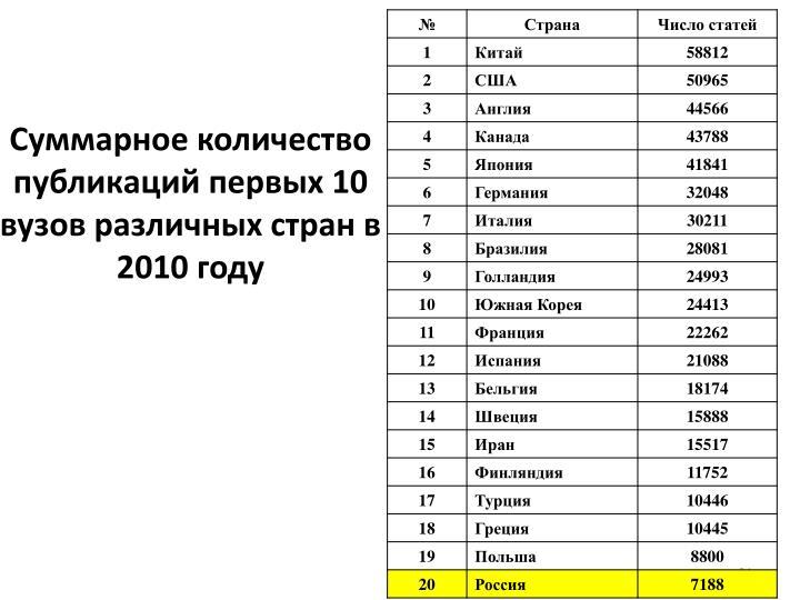 Суммарное количество публикаций первых 10 вузов различных стран в