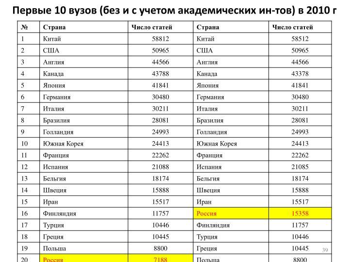 Первые 10 вузов (без и с учетом академических ин-тов) в 2010 г