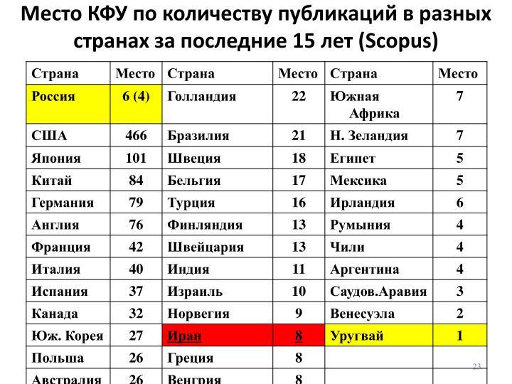 Место КФУ по количеству публикаций в разных странах за последние 15 лет (