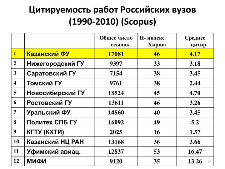 Цитируемость работ Российских вузов