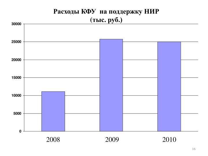 Расходы КФУ  на поддержку НИР