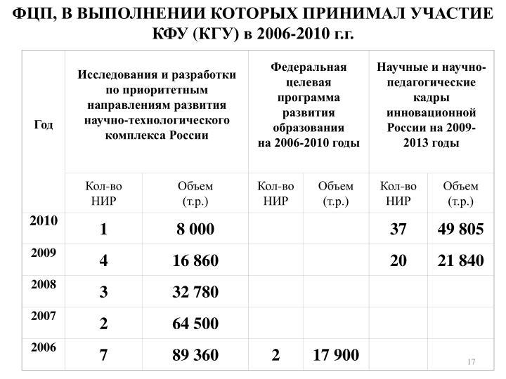 ФЦП, В ВЫПОЛНЕНИИ КОТОРЫХ ПРИНИМАЛ УЧАСТИЕ К