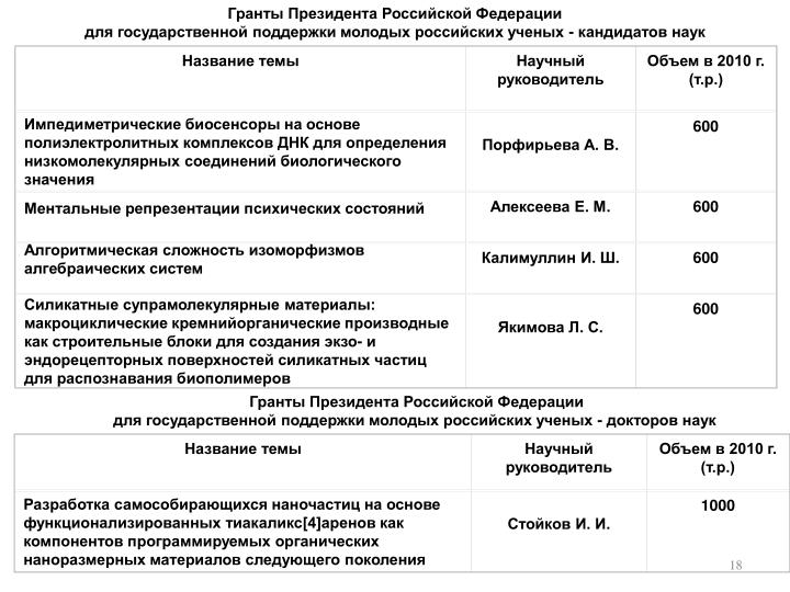 Гранты Президента Российской Федерации