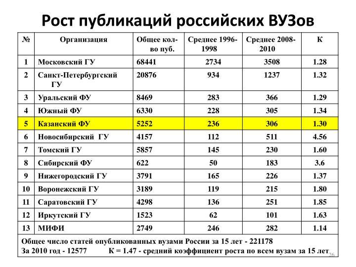 Рост публикаций российских ВУЗов