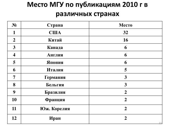 Место МГУ по публикациям 2010 г в различных странах