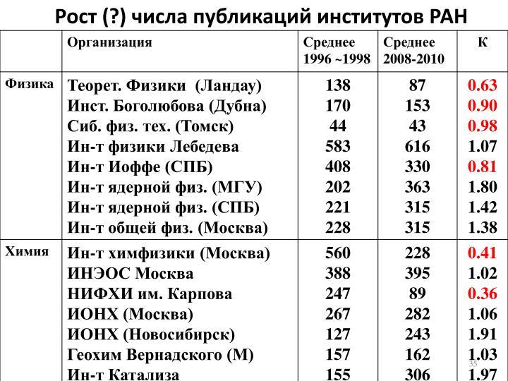 Рост (?) числа публикаций институтов РАН