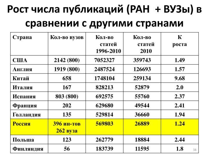 Рост числа публикаций (РАН  + ВУЗы) в сравнении с другими странами
