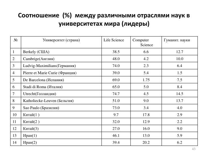 Соотношение  (%)  между различными отраслями наук в университетах мира (лидеры)