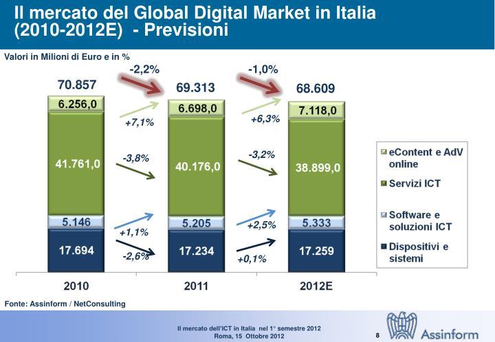 Il mercato del Global Digital Market in Italia
