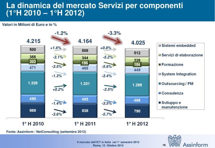 La dinamica del mercato Servizi per componenti